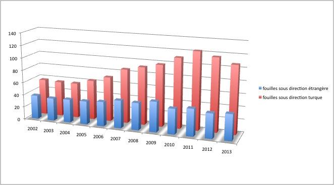 Tableau comparatif de l'évolution des fouilles programmées en Turquie (2002-2013). Source : http://www.kulturvarliklari.gov.tr/TR,43251/faaliyetler.html